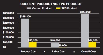 TPC Shipyard Case Study Cost Savings Chart